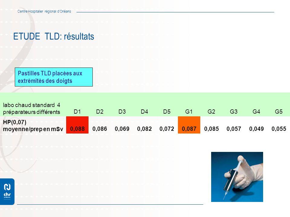Centre Hospitalier régional dOrléans ETUDE TLD: résultats labo chaud standard 4 préparateurs différentsD1D2D3D4D5G1G2G3G4G5 HP(0,07) moyenne/prep en m