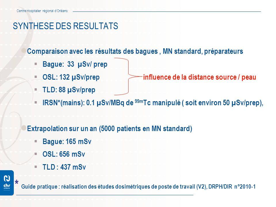 Centre Hospitalier régional dOrléans SYNTHESE DES RESULTATS Comparaison avec les résultats des bagues, MN standard, préparateurs Bague: 33 µSv/ prep O