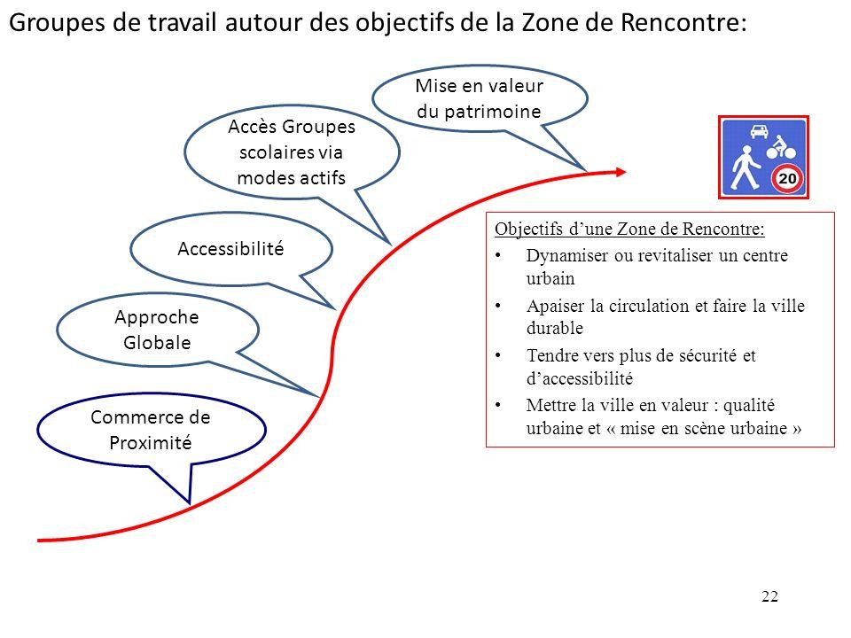 22 Objectifs dune Zone de Rencontre: Dynamiser ou revitaliser un centre urbain Apaiser la circulation et faire la ville durable Tendre vers plus de sé