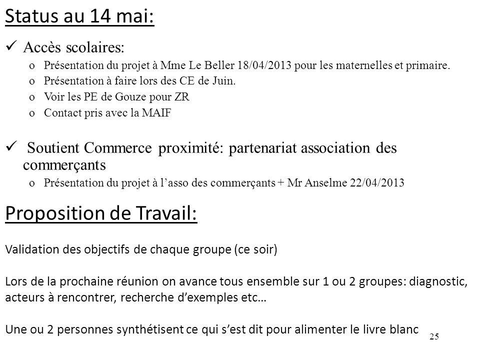 25 Accès scolaires: oPrésentation du projet à Mme Le Beller 18/04/2013 pour les maternelles et primaire. oPrésentation à faire lors des CE de Juin. oV