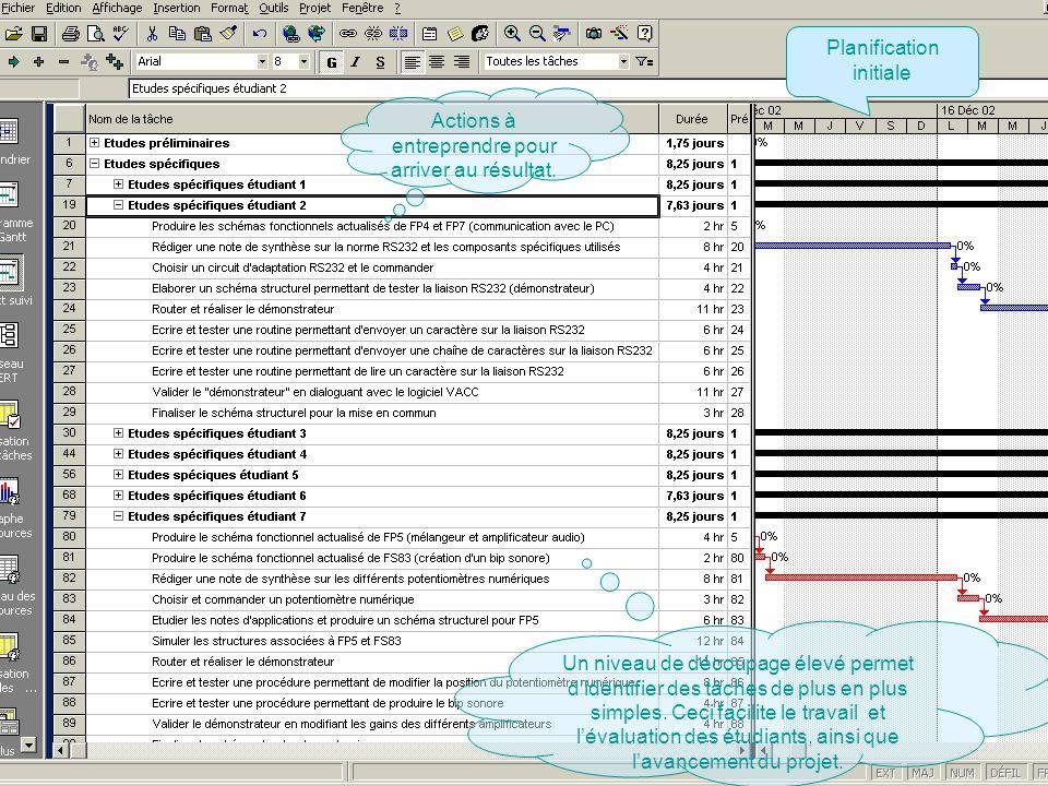 Passer à la première page Planification initiale Actions à entreprendre pour arriver au résultat. Un niveau de découpage élevé permet didentifier des