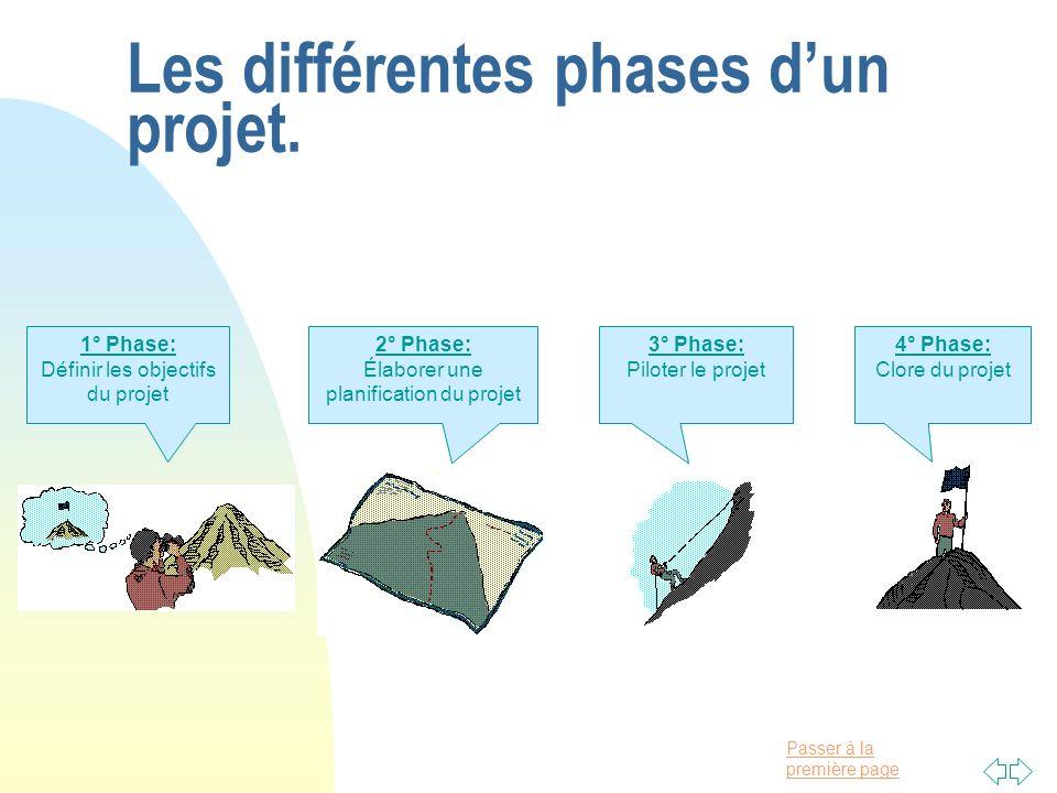 Passer à la première page Les différentes phases dun projet. 1° Phase: Définir les objectifs du projet 2° Phase: Élaborer une planification du projet