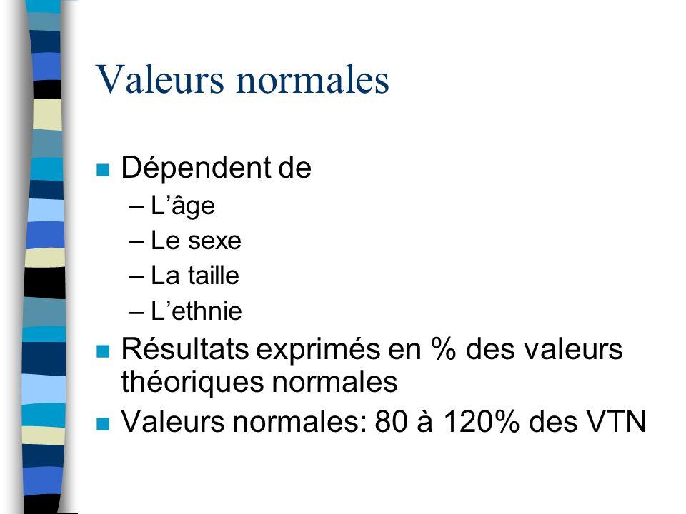 Valeurs normales n Dépendent de –Lâge –Le sexe –La taille –Lethnie n Résultats exprimés en % des valeurs théoriques normales n Valeurs normales: 80 à