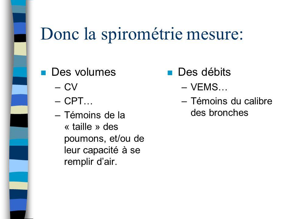 Donc la spirométrie mesure: n Des volumes –CV –CPT… –Témoins de la « taille » des poumons, et/ou de leur capacité à se remplir dair. n Des débits –VEM