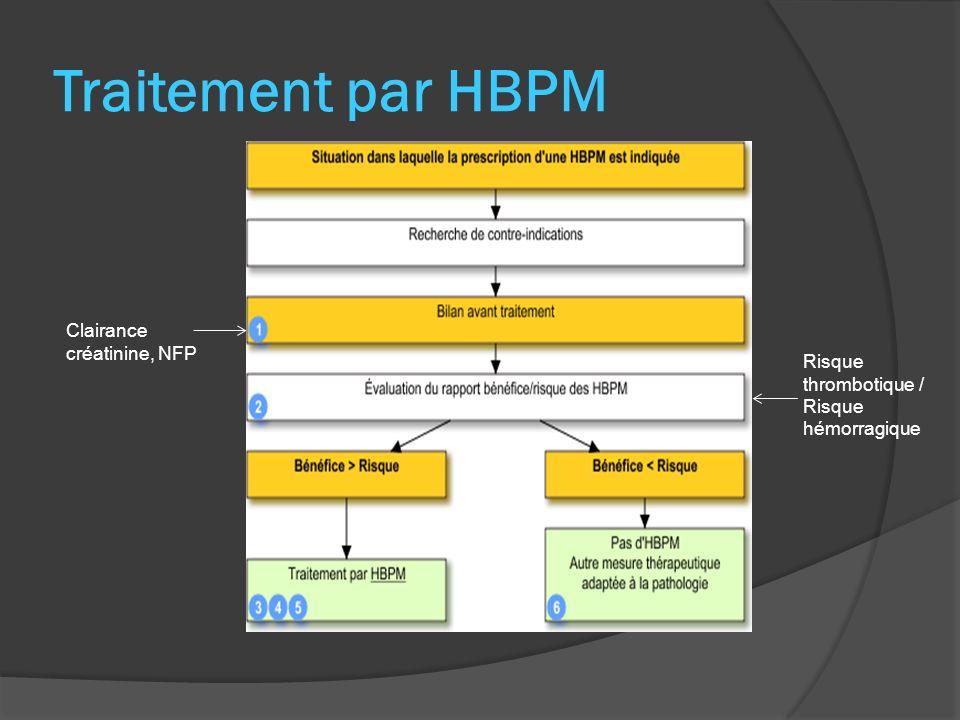 Traitement par HBPM Clairance créatinine, NFP Risque thrombotique / Risque hémorragique