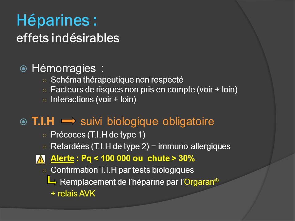 Héparines : effets indésirables Hémorragies : Schéma thérapeutique non respecté Facteurs de risques non pris en compte (voir + loin) Interactions (voir + loin) T.I.H suivi biologique obligatoire Précoces (T.I.H de type 1) Retardées (T.I.H de type 2) = immuno-allergiques Alerte : Pq 30% Confirmation T.I.H par tests biologiques Remplacement de lhéparine par lOrgaran ® + relais AVK