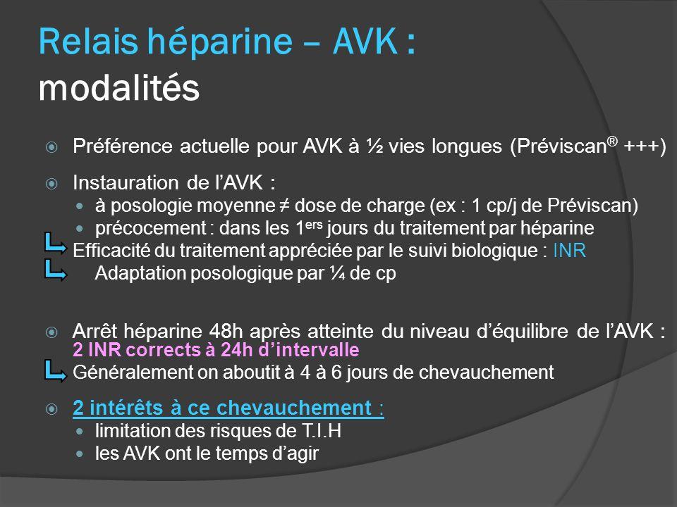 Relais héparine – AVK : modalités Préférence actuelle pour AVK à ½ vies longues (Préviscan ® +++) Instauration de lAVK : à posologie moyenne dose de charge (ex : 1 cp/j de Préviscan) précocement : dans les 1 ers jours du traitement par héparine Efficacité du traitement appréciée par le suivi biologique : INR Adaptation posologique par ¼ de cp Arrêt héparine 48h après atteinte du niveau déquilibre de lAVK : 2 INR corrects à 24h dintervalle Généralement on aboutit à 4 à 6 jours de chevauchement 2 intérêts à ce chevauchement : limitation des risques de T.I.H les AVK ont le temps dagir