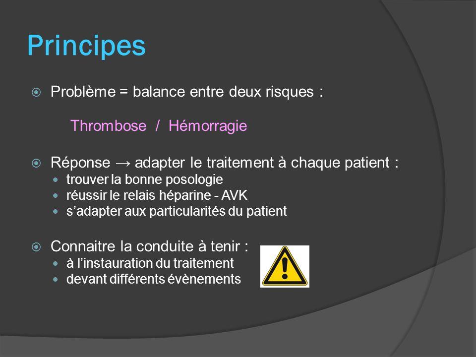 Principes Problème = balance entre deux risques : Thrombose / Hémorragie Réponse adapter le traitement à chaque patient : trouver la bonne posologie réussir le relais héparine - AVK sadapter aux particularités du patient Connaitre la conduite à tenir : à linstauration du traitement devant différents évènements