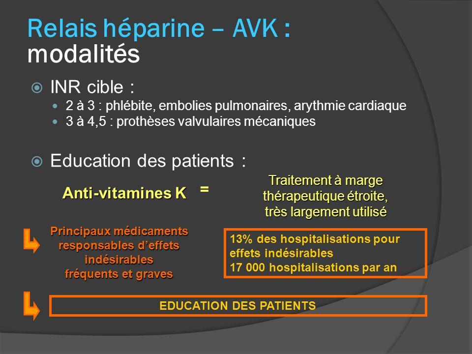 Anti-vitamines K Traitement à marge thérapeutique étroite, très largement utilisé = Principaux médicaments responsables deffets indésirables fréquents et graves 13% des hospitalisations pour effets indésirables 17 000 hospitalisations par an EDUCATION DES PATIENTS Relais héparine – AVK : modalités INR cible : 2 à 3 : phlébite, embolies pulmonaires, arythmie cardiaque 3 à 4,5 : prothèses valvulaires mécaniques Education des patients :