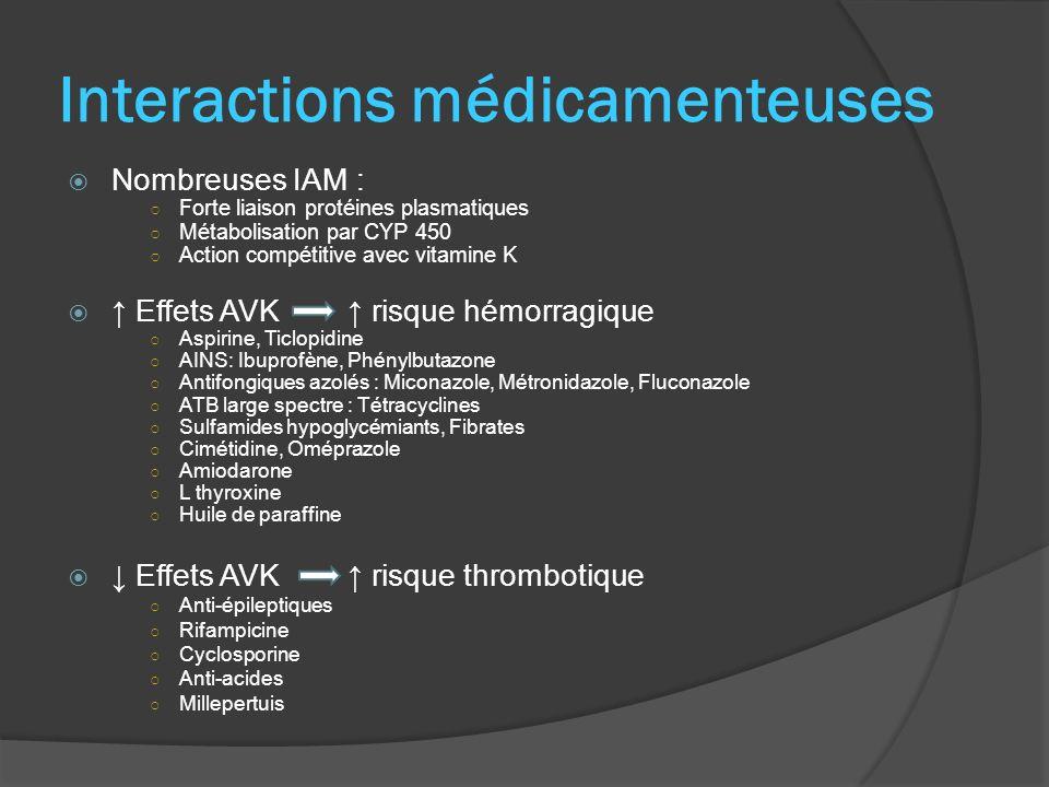 Interactions médicamenteuses Nombreuses IAM : Forte liaison protéines plasmatiques Métabolisation par CYP 450 Action compétitive avec vitamine K Effets AVK risque hémorragique Aspirine, Ticlopidine AINS: Ibuprofène, Phénylbutazone Antifongiques azolés : Miconazole, Métronidazole, Fluconazole ATB large spectre : Tétracyclines Sulfamides hypoglycémiants, Fibrates Cimétidine, Oméprazole Amiodarone L thyroxine Huile de paraffine Effets AVK risque thrombotique Anti-épileptiques Rifampicine Cyclosporine Anti-acides Millepertuis