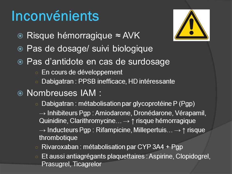 Inconvénients Risque hémorragique AVK Pas de dosage/ suivi biologique Pas dantidote en cas de surdosage En cours de développement Dabigatran : PPSB inefficace, HD intéressante Nombreuses IAM : Dabigatran : métabolisation par glycoprotéine P (Pgp) Inhibiteurs Pgp : Amiodarone, Dronédarone, Vérapamil, Quinidine, Clarithromycine… risque hémorragique Inducteurs Pgp : Rifampicine, Millepertuis… risque thrombotique Rivaroxaban : métabolisation par CYP 3A4 + Pgp Et aussi antiagrégants plaquettaires : Aspirine, Clopidogrel, Prasugrel, Ticagrelor