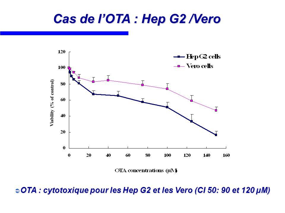 Cas de lOTA : Hep G2 /Vero Viability (% of control) OTA : cytotoxique pour les Hep G2 et les Vero (CI 50: 90 et 120 µM) OTA : cytotoxique pour les Hep