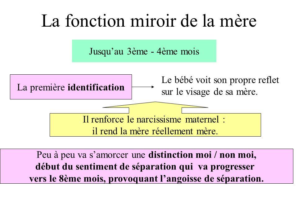 La fonction miroir de la mère Jusquau 3ème - 4ème mois La première identification Le bébé voit son propre reflet sur le visage de sa mère.