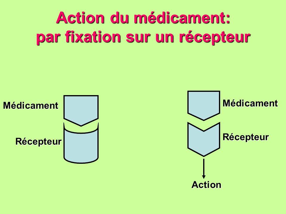 Action du médicament: par fixation sur un récepteur Médicament Récepteur Action Médicament Récepteur