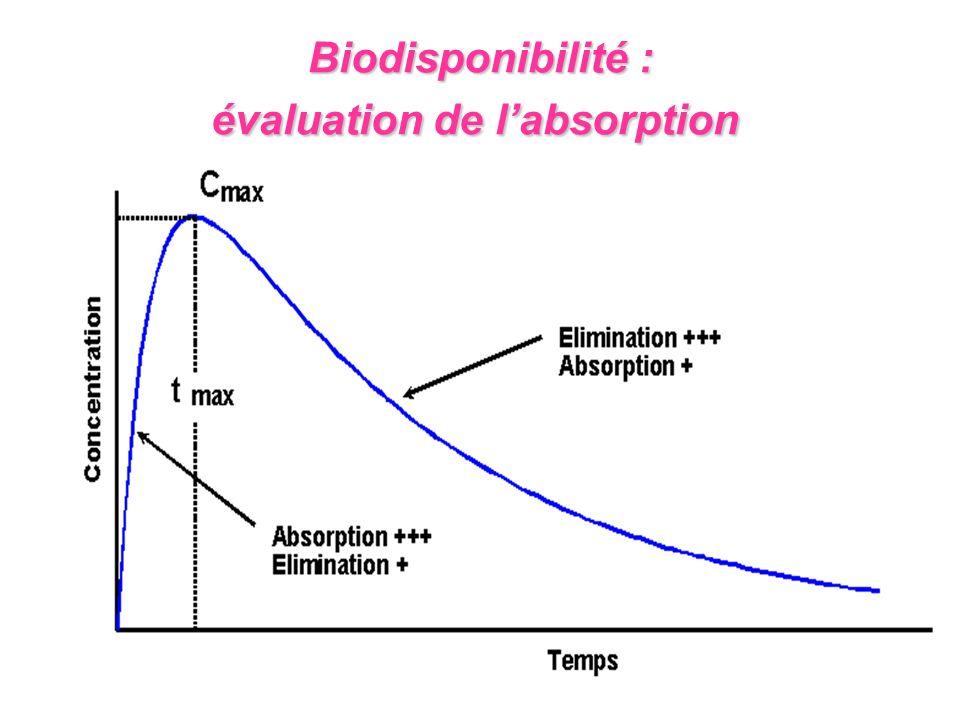 Biodisponibilité : évaluation de labsorption Biodisponibilité : évaluation de labsorption