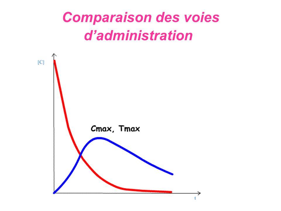Comparaison des voies dadministration