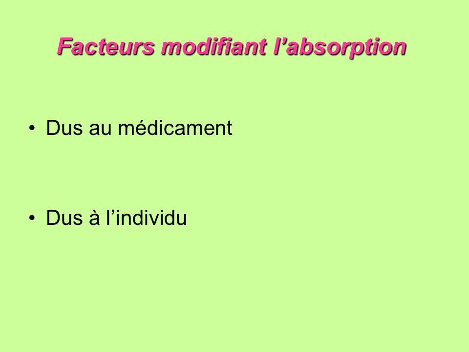 Facteurs modifiant labsorption Facteurs modifiant labsorption Dus au médicament Dus à lindividu
