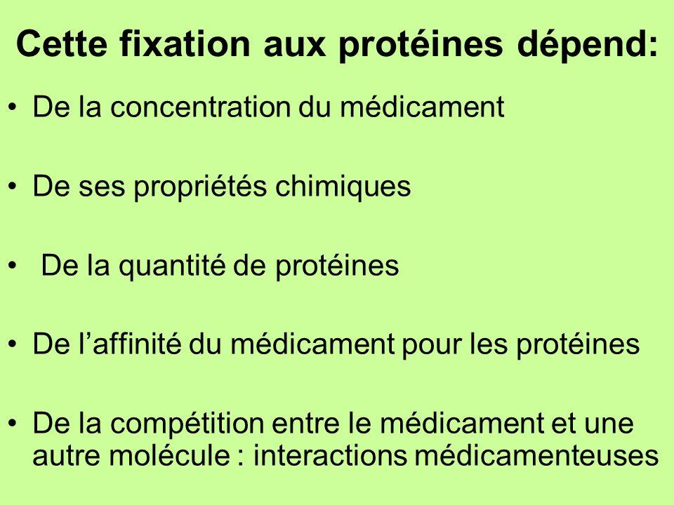 Cette fixation aux protéines dépend: De la concentration du médicament De ses propriétés chimiques De la quantité de protéines De laffinité du médicam