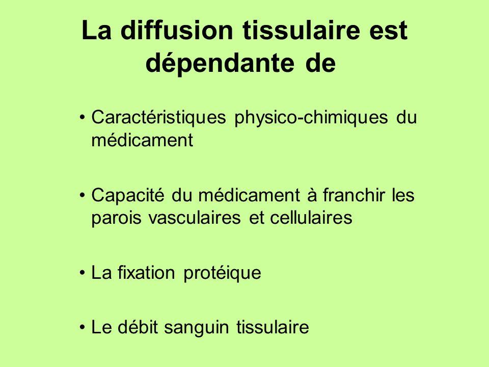 La diffusion tissulaire est dépendante de Caractéristiques physico-chimiques du médicament Capacité du médicament à franchir les parois vasculaires et