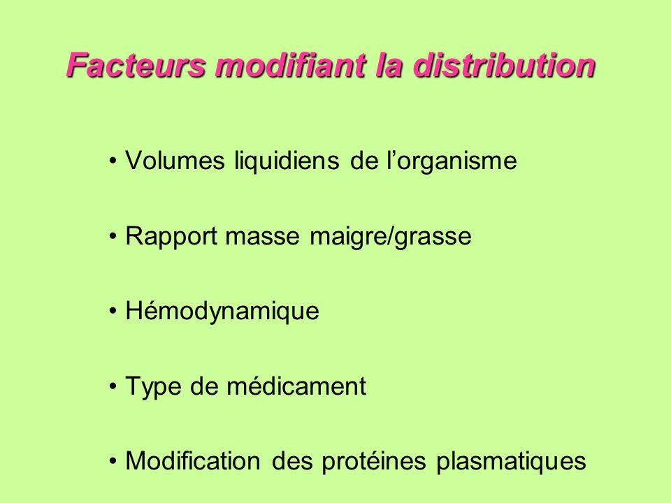 Facteurs modifiant la distribution Facteurs modifiant la distribution Volumes liquidiens de lorganisme Rapport masse maigre/grasse Hémodynamique Type