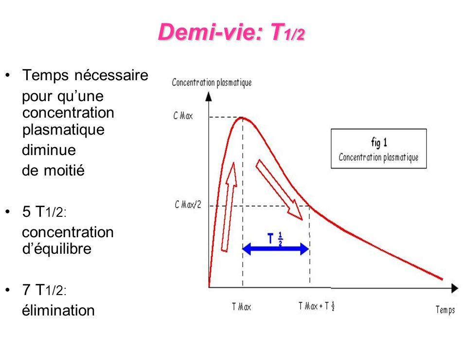 Demi-vie: T 1/2 Demi-vie: T 1/2 Temps nécessaire pour quune concentration plasmatique diminue de moitié 5 T 1/2: concentration déquilibre 7 T 1/2: éli
