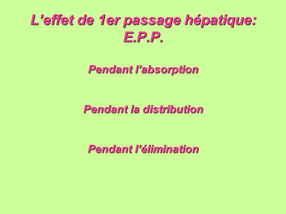 Leffet de 1er passage hépatique: E.P.P. Pendant labsorption Pendant la distribution Pendant lélimination