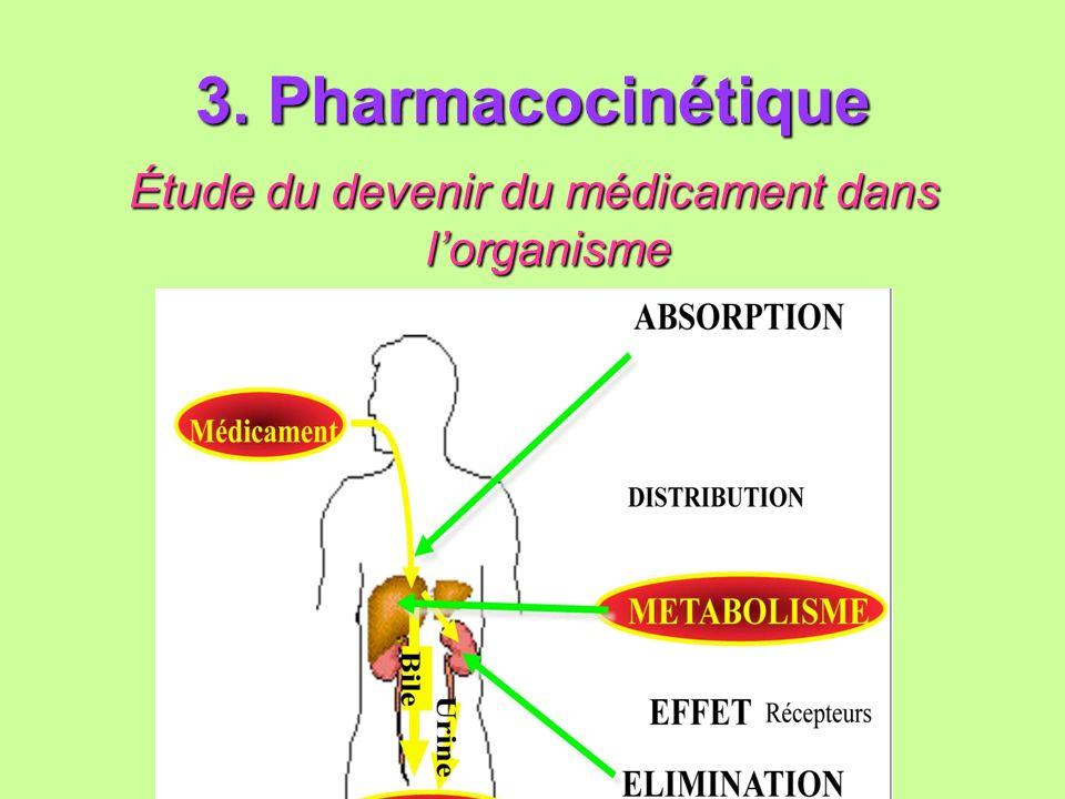 3. Pharmacocinétique Étude du devenir du médicament dans lorganisme Étude du devenir du médicament dans lorganisme