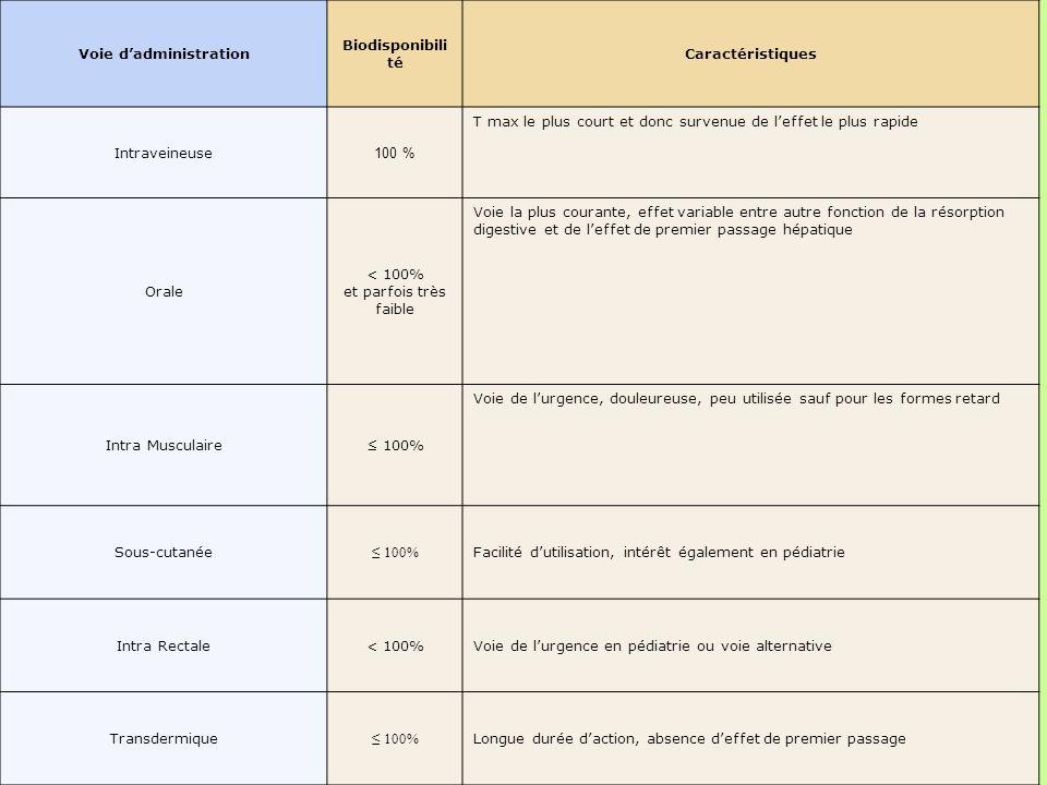 Voie dadministration Biodisponibili té Caractéristiques Intraveineuse 100 % T max le plus court et donc survenue de leffet le plus rapide Orale < 100%