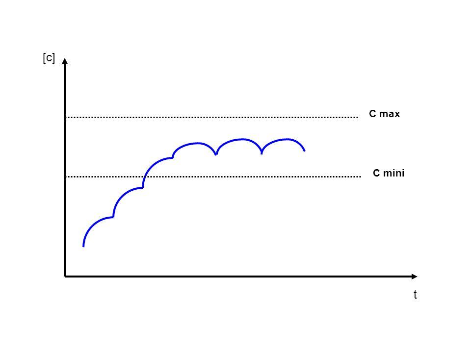 [c] t C max C mini