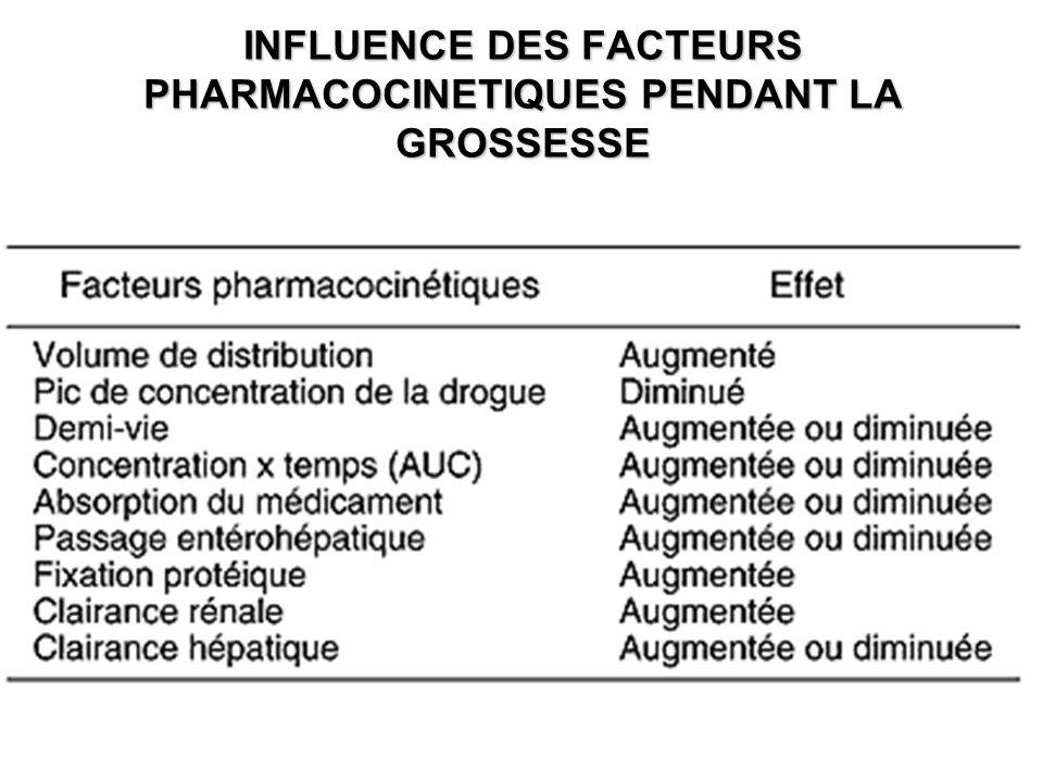 INFLUENCE DES FACTEURS PHARMACOCINETIQUES PENDANT LA GROSSESSE