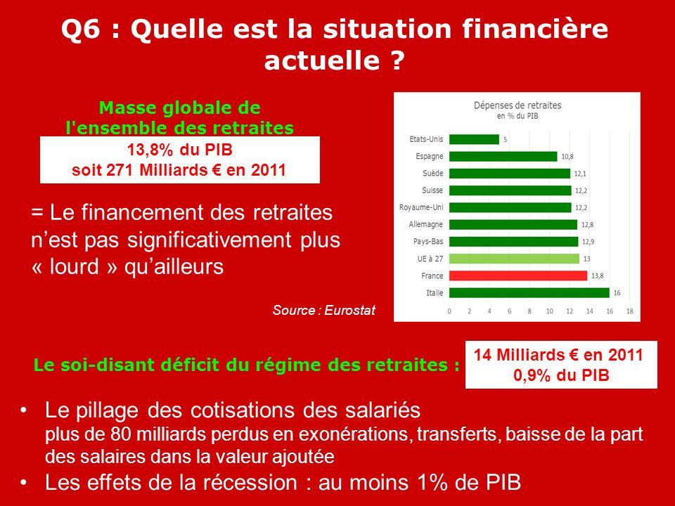 = Le financement des retraites nest pas significativement plus « lourd » quailleurs Q6 : Quelle est la situation financière actuelle .