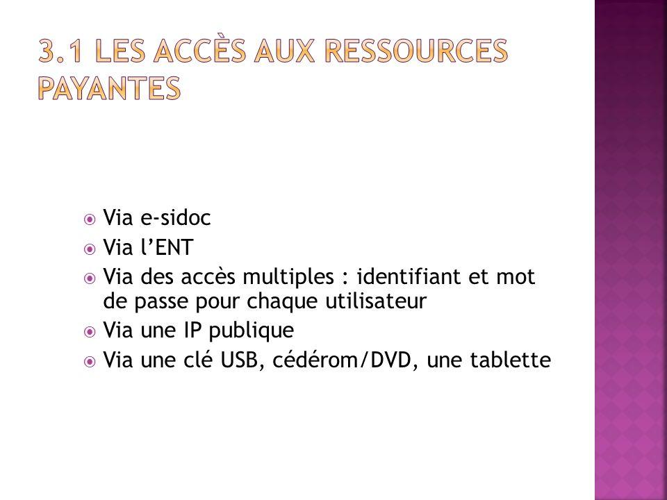 Via e-sidoc Via lENT Via des accès multiples : identifiant et mot de passe pour chaque utilisateur Via une IP publique Via une clé USB, cédérom/DVD, u