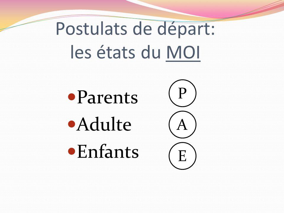 Postulats de départ: les états du MOI Parents Adulte Enfants E A P