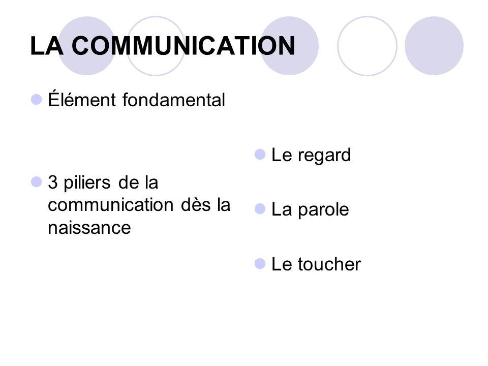 LA COMMUNICATION Élément fondamental 3 piliers de la communication dès la naissance Le regard La parole Le toucher