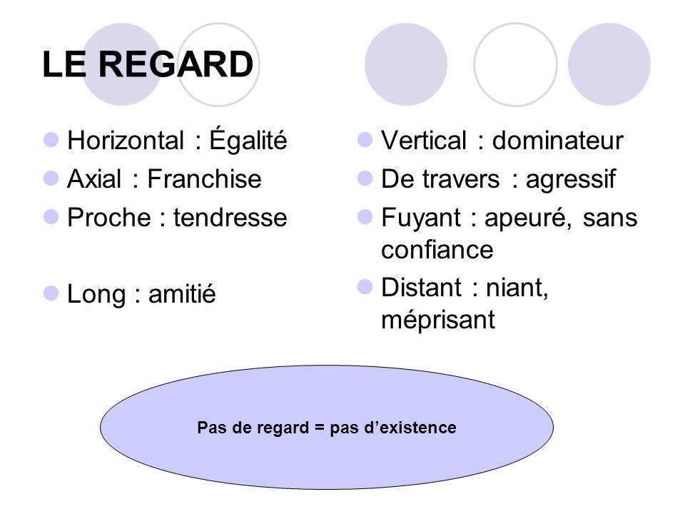 LE REGARD Horizontal : Égalité Axial : Franchise Proche : tendresse Long : amitié Vertical : dominateur De travers : agressif Fuyant : apeuré, sans co
