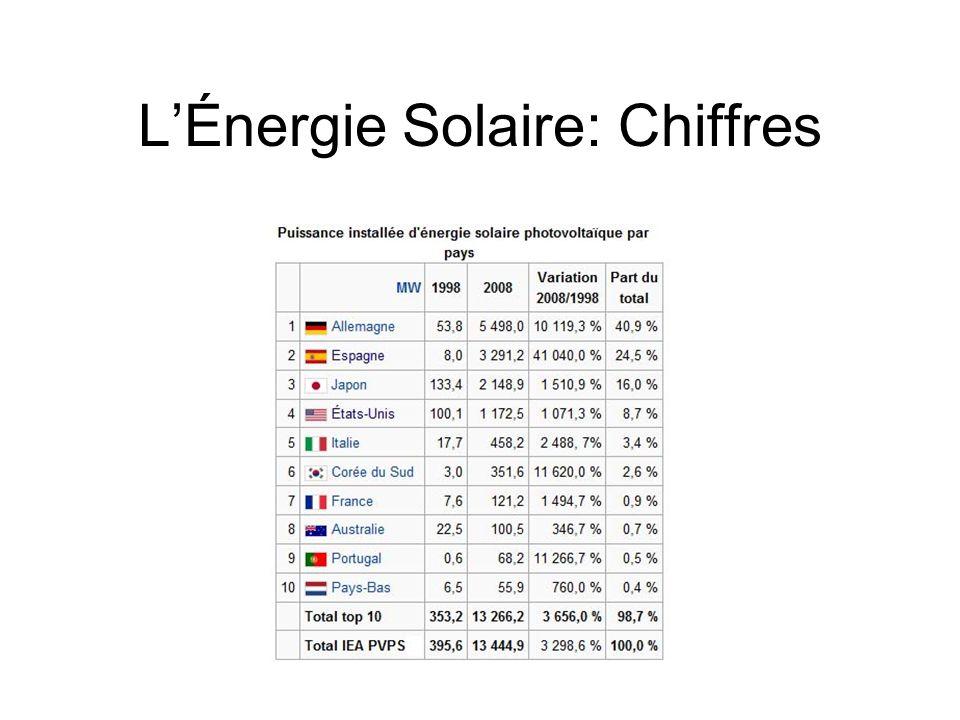 LÉnergie Solaire: Chiffres