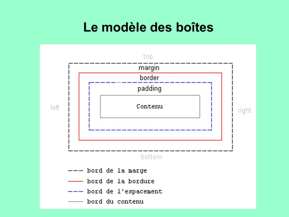 Le modèle des boîtes