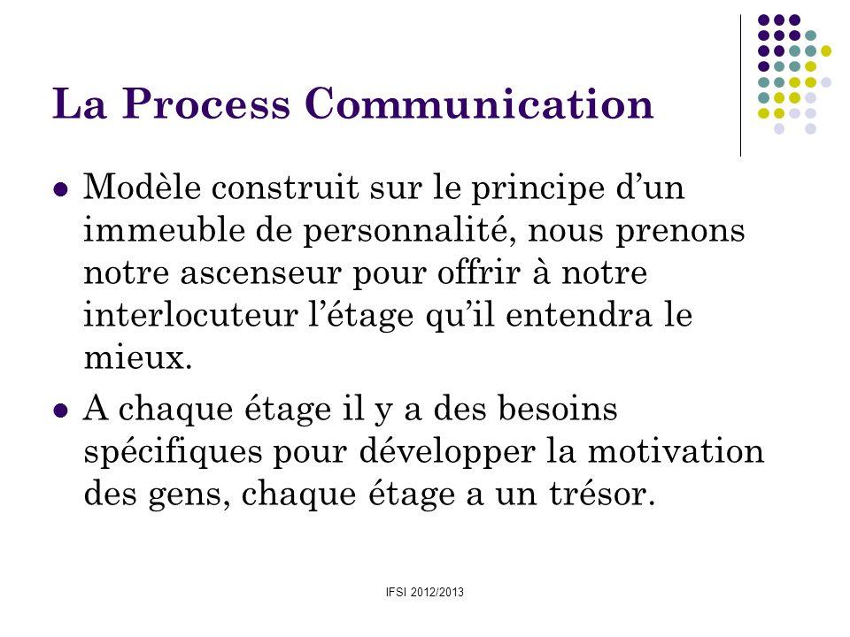 IFSI 2012/2013 La Process Communication Modèle construit sur le principe dun immeuble de personnalité, nous prenons notre ascenseur pour offrir à notr