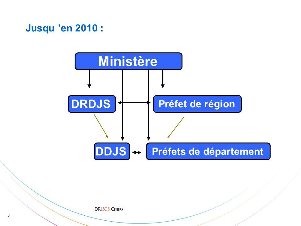 3 Jusqu en 2010 : Préfet de région DRDJS Préfets de département DDJS Ministère