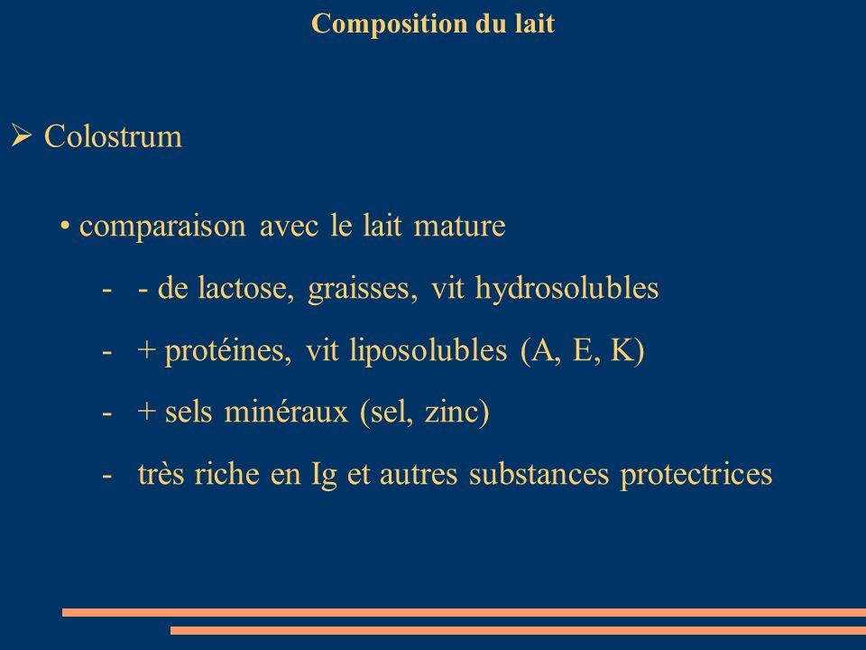 Composition du lait Colostrum comparaison avec le lait mature - - de lactose, graisses, vit hydrosolubles - + protéines, vit liposolubles (A, E, K) -