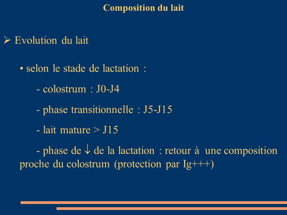 Composition du lait Evolution du lait selon le stade de lactation : - colostrum : J0-J4 - phase transitionnelle : J5-J15 - lait mature > J15 - phase d