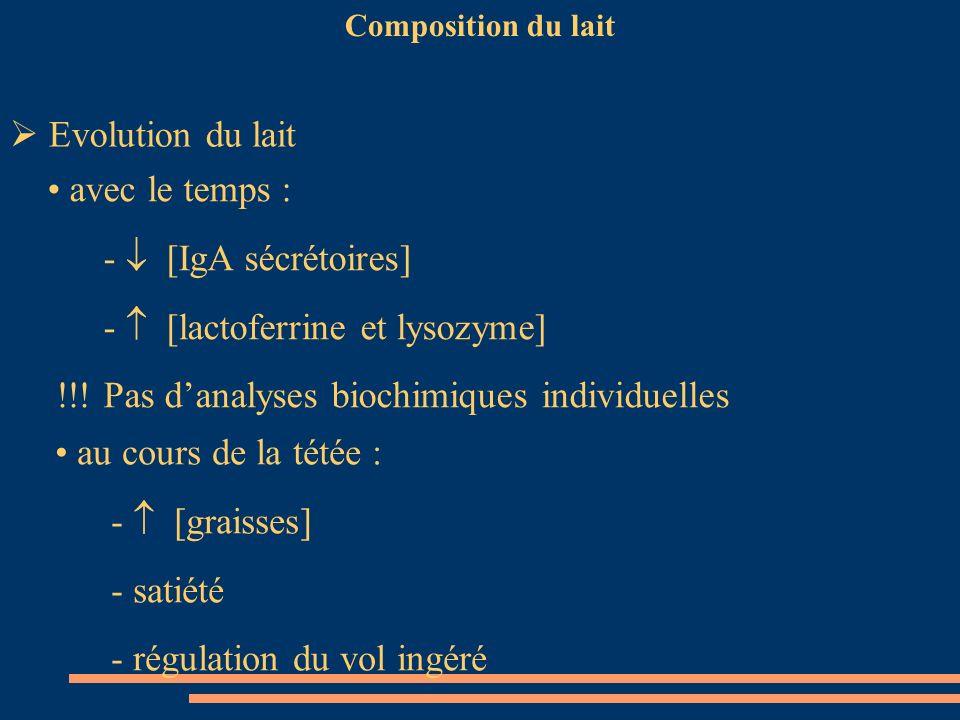 Composition du lait Evolution du lait avec le temps : - [IgA sécrétoires] - [lactoferrine et lysozyme] !!! Pas danalyses biochimiques individuelles au