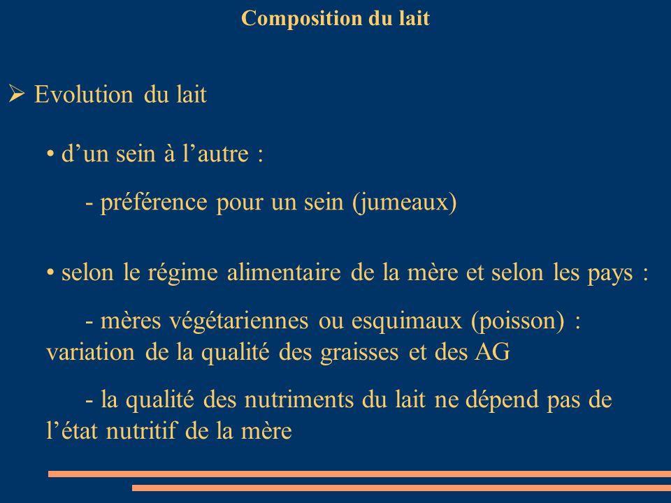 Composition du lait Evolution du lait dun sein à lautre : - préférence pour un sein (jumeaux) selon le régime alimentaire de la mère et selon les pays