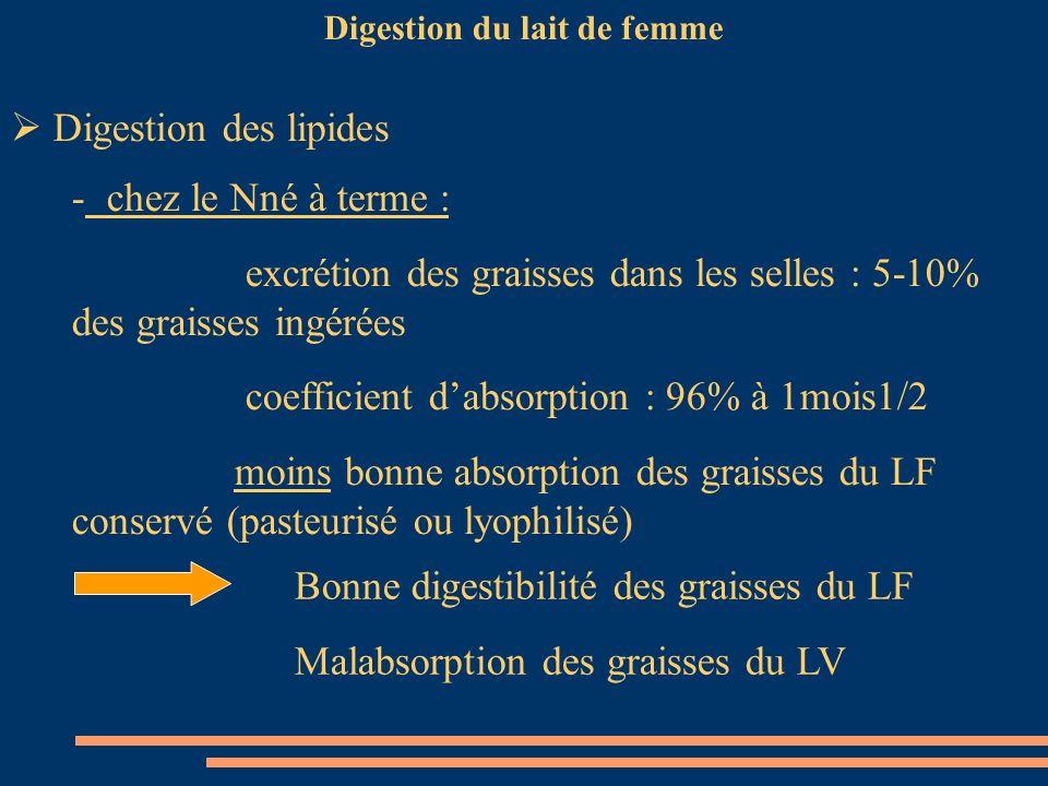 Digestion du lait de femme Digestion des lipides - chez le Nné à terme : excrétion des graisses dans les selles : 5-10% des graisses ingérées coeffici