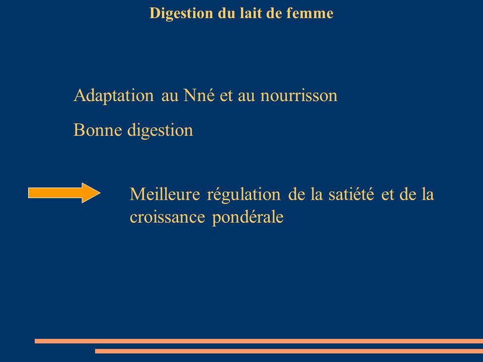 Digestion du lait de femme Meilleure régulation de la satiété et de la croissance pondérale Adaptation au Nné et au nourrisson Bonne digestion