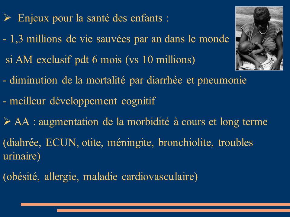 Enjeux pour la santé des enfants : - 1,3 millions de vie sauvées par an dans le monde si AM exclusif pdt 6 mois (vs 10 millions) - diminution de la mo