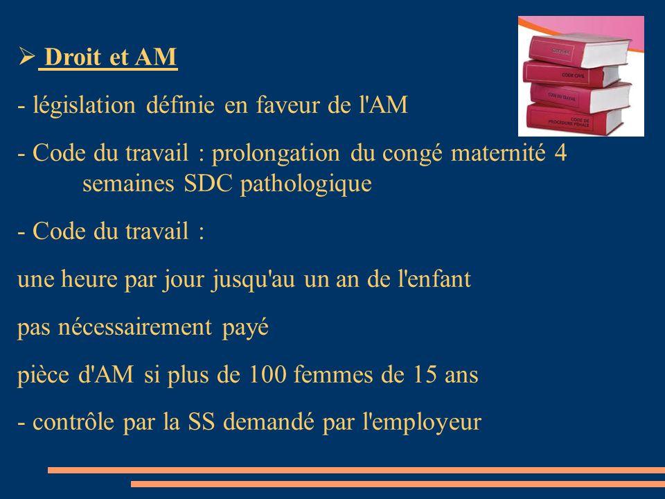 Droit et AM - législation définie en faveur de l'AM - Code du travail : prolongation du congé maternité 4 semaines SDC pathologique - Code du travail