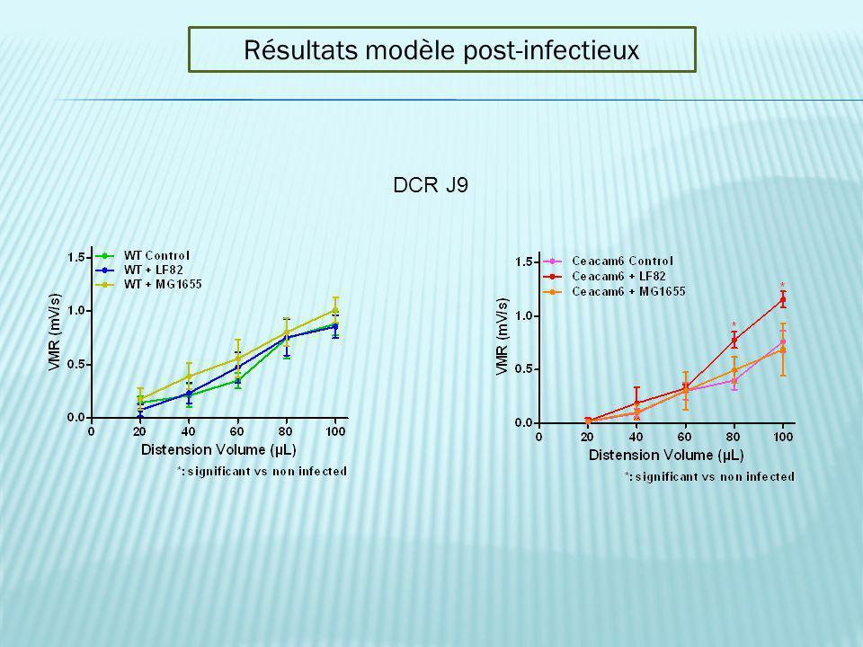 DCR J9 Résultats modèle post-infectieux