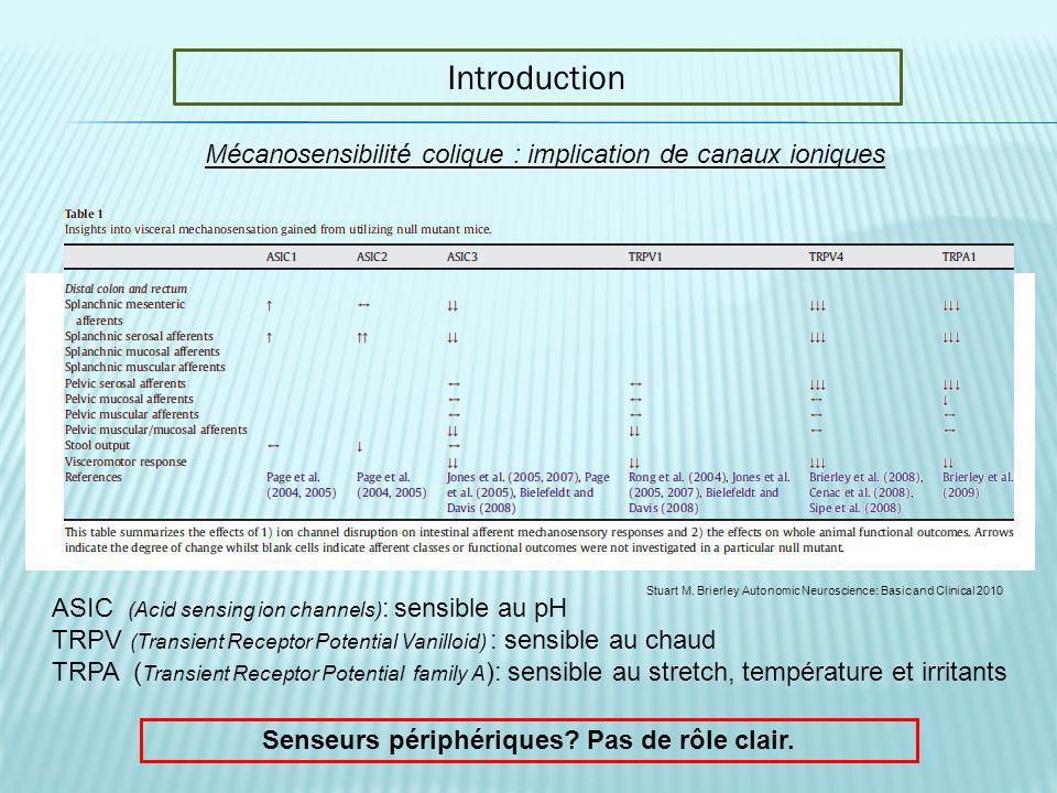 Introduction Mécanosensibilité colique : implication de canaux ioniques ASIC (Acid sensing ion channels) : sensible au pH TRPV (Transient Receptor Pot