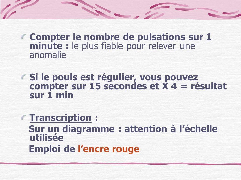 Compter le nombre de pulsations sur 1 minute : le plus fiable pour relever une anomalie Si le pouls est régulier, vous pouvez compter sur 15 secondes